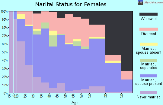 Pepin County marital status for females