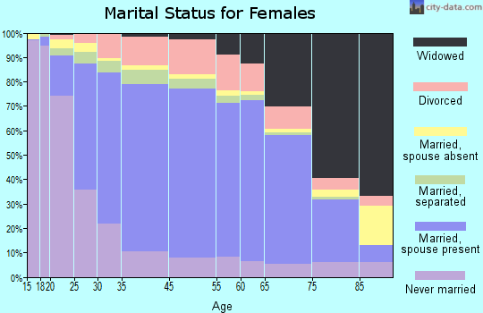 Mississippi County marital status for females