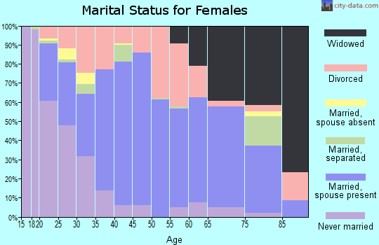 Okeechobee County marital status for females