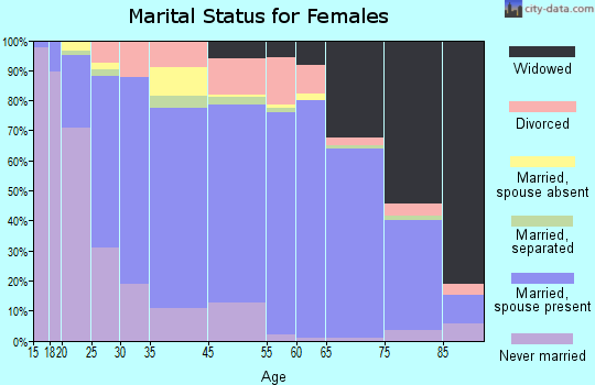 St. James Parish marital status for females