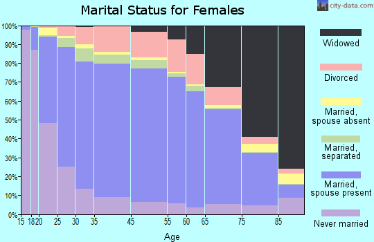 Meeker County marital status for females