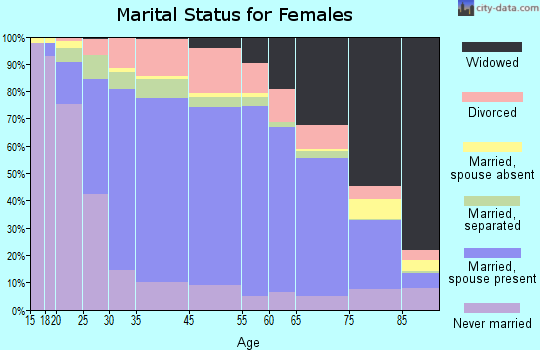 Hoke County marital status for females