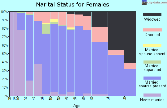 Stutsman County marital status for females