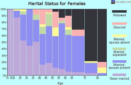 Tucker County marital status for females