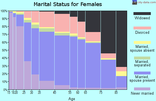 Anderson County marital status for females