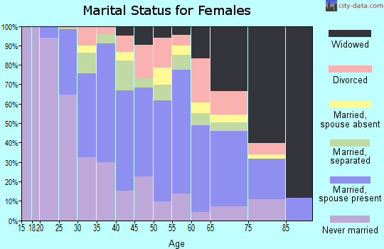Kingman County marital status for females