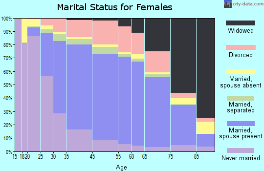 Monroe County marital status for females