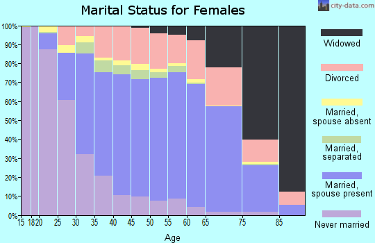 Hyde County marital status for females