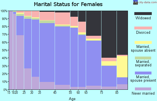 Towner County marital status for females