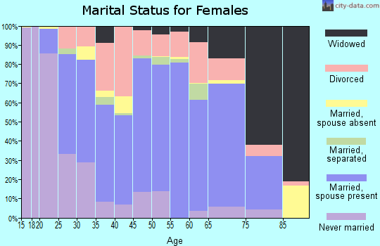 Sonoma County marital status for females