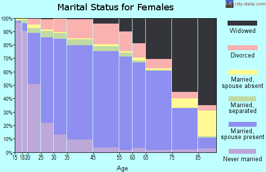 Iredell County marital status for females