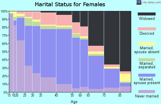 Portage County marital status for females