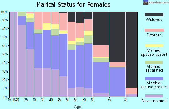 Nevada County marital status for females