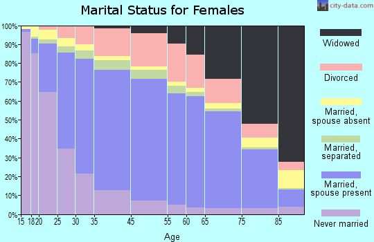 Amelia County marital status for females