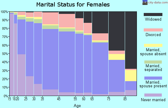 Palm Beach County marital status for females