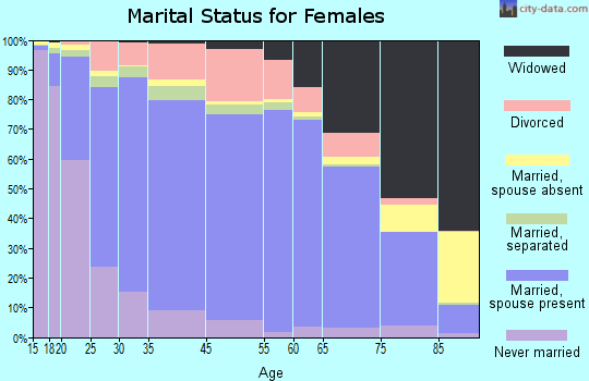 Jasper County marital status for females