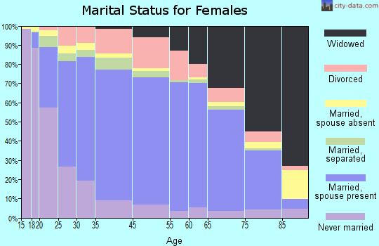 Macomb County marital status for females