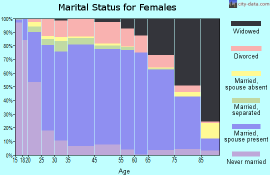 Teton County marital status for females