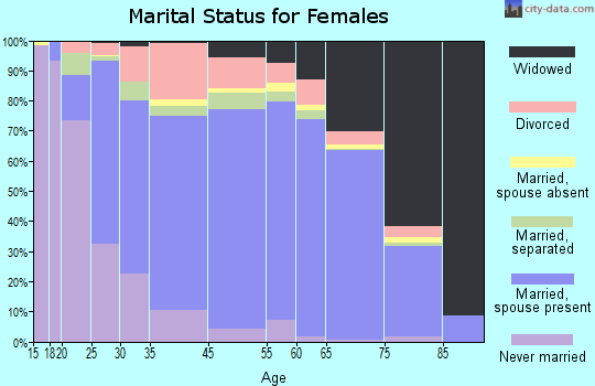 Wayne County marital status for females