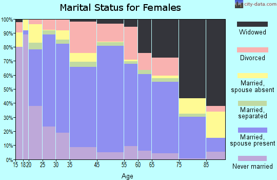 Newton County marital status for females