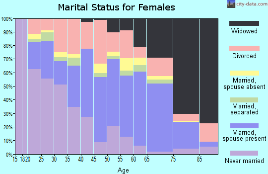Graham County marital status for females