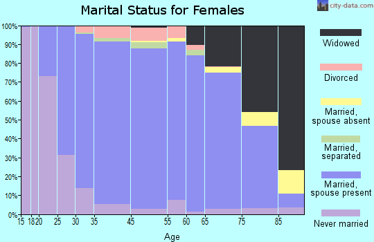 St. Tammany Parish marital status for females