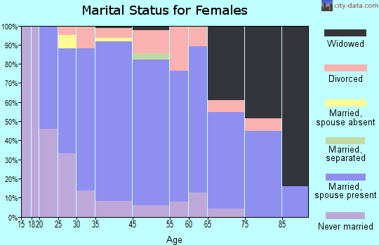 Nicollet County marital status for females