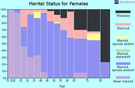 Wells County marital status for females