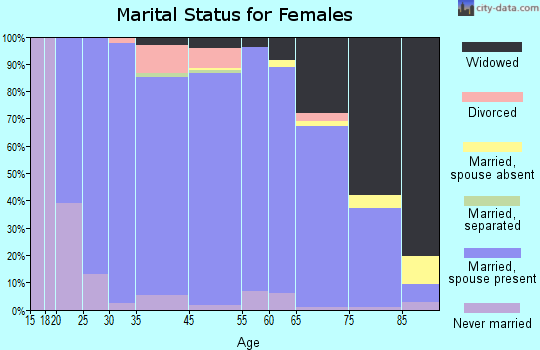 Noble County marital status for females