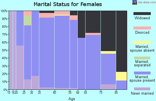 Richland County marital status for females