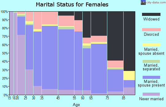 Mason County marital status for females
