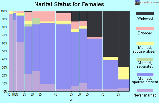 Laclede County marital status for females