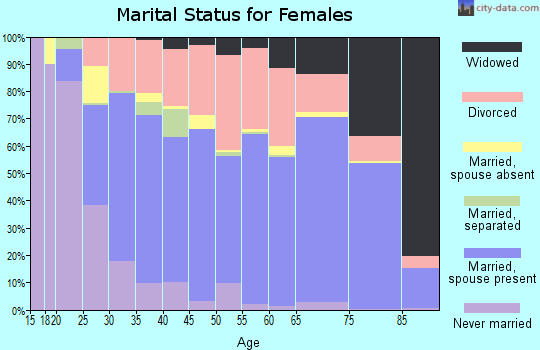 Meigs County marital status for females