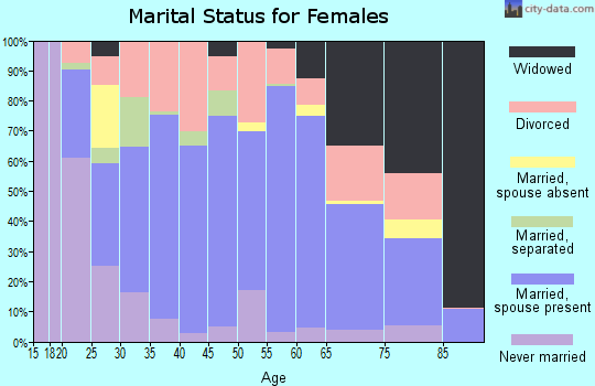 Tulare County marital status for females