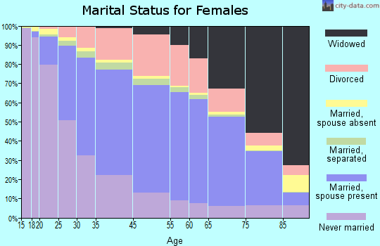 Emanuel County marital status for females