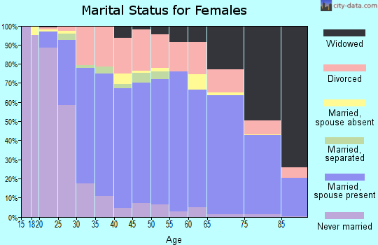 Amador County marital status for females
