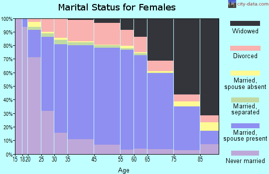 Linn County marital status for females