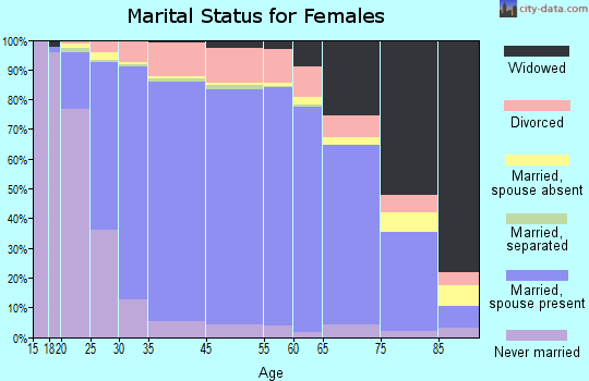 Lafayette County marital status for females