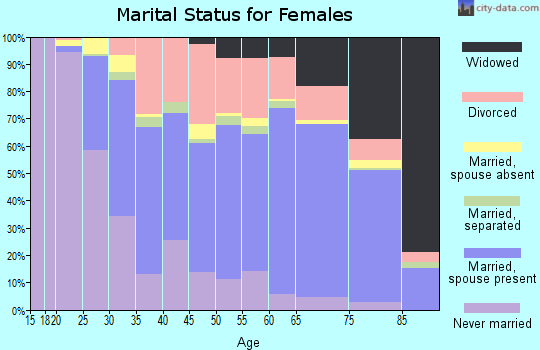 Loudoun County marital status for females