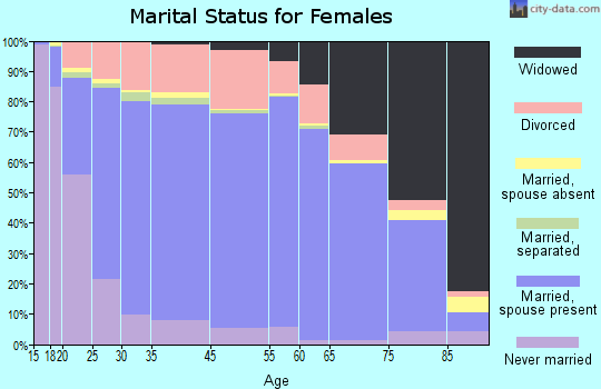 Saguache County marital status for females