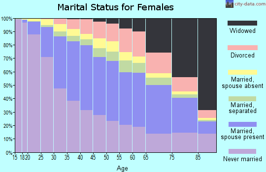 Menominee County marital status for females