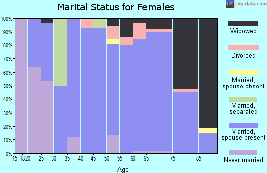 Wibaux County marital status for females