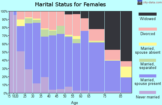 Miami County marital status for females