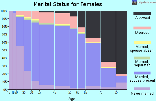Oklahoma County marital status for females