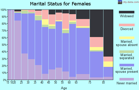 Juneau City and Borough marital status for females
