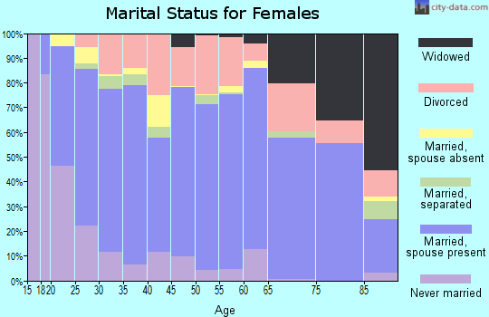 San Juan County marital status for females