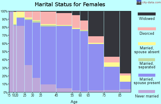 Otter Tail County marital status for females