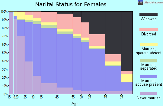 Barren County marital status for females