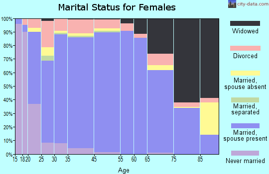 Ulster County marital status for females