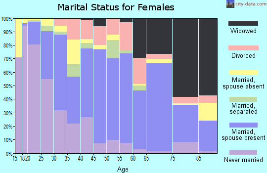 Sanborn County marital status for females